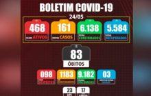 Medianeira: Boletim registra nesta segunda-feira (24) cinco óbitos e 161 novos casos positivos de Covid-19