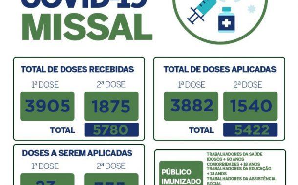 Campanha de Vacinação contra a Covid-19 em Missal continua acima da média estadual