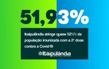 Acompanhe a atualização do vacinômetro em Itaipulândia